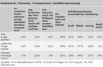 Gehaltstransparenz in Branchen I