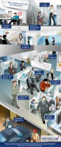 Infografik IT-Gehälter