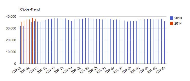 Jobtrend 2013/2014 für Stellen im Finanzwesen und Rechnungswesen